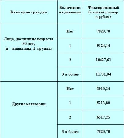 Чернобыльские пенсии на 2017 год