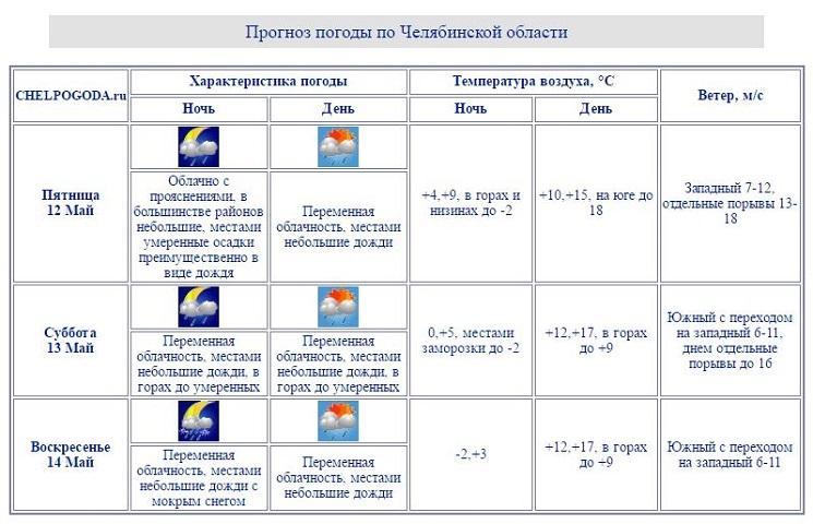 ВЧелябинской области вближайшие три дня похолодает до-2