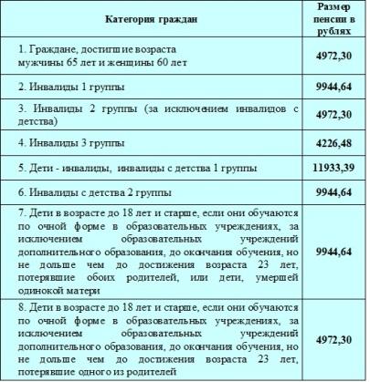 Начисление пенсий в украине госслужащим